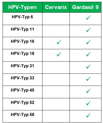 hpv impfung jungen gardasil 9 hpv nagy kockázatú ansteckung