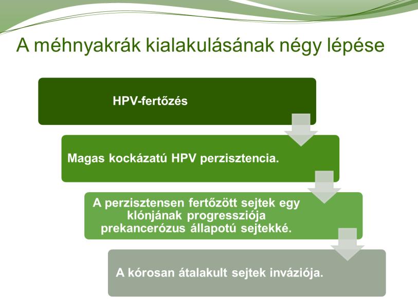 kóros sejtek hpv kezelése)