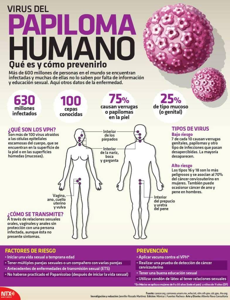 Human papilloma virus szemolcs