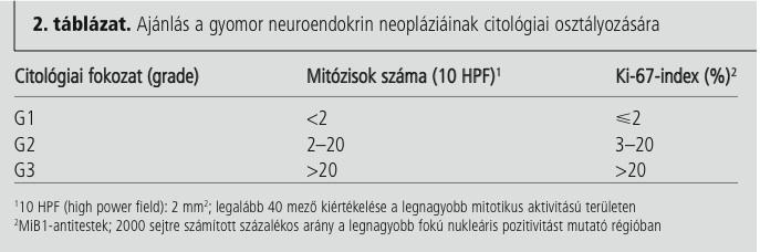 prognózis neuroendokrin rák