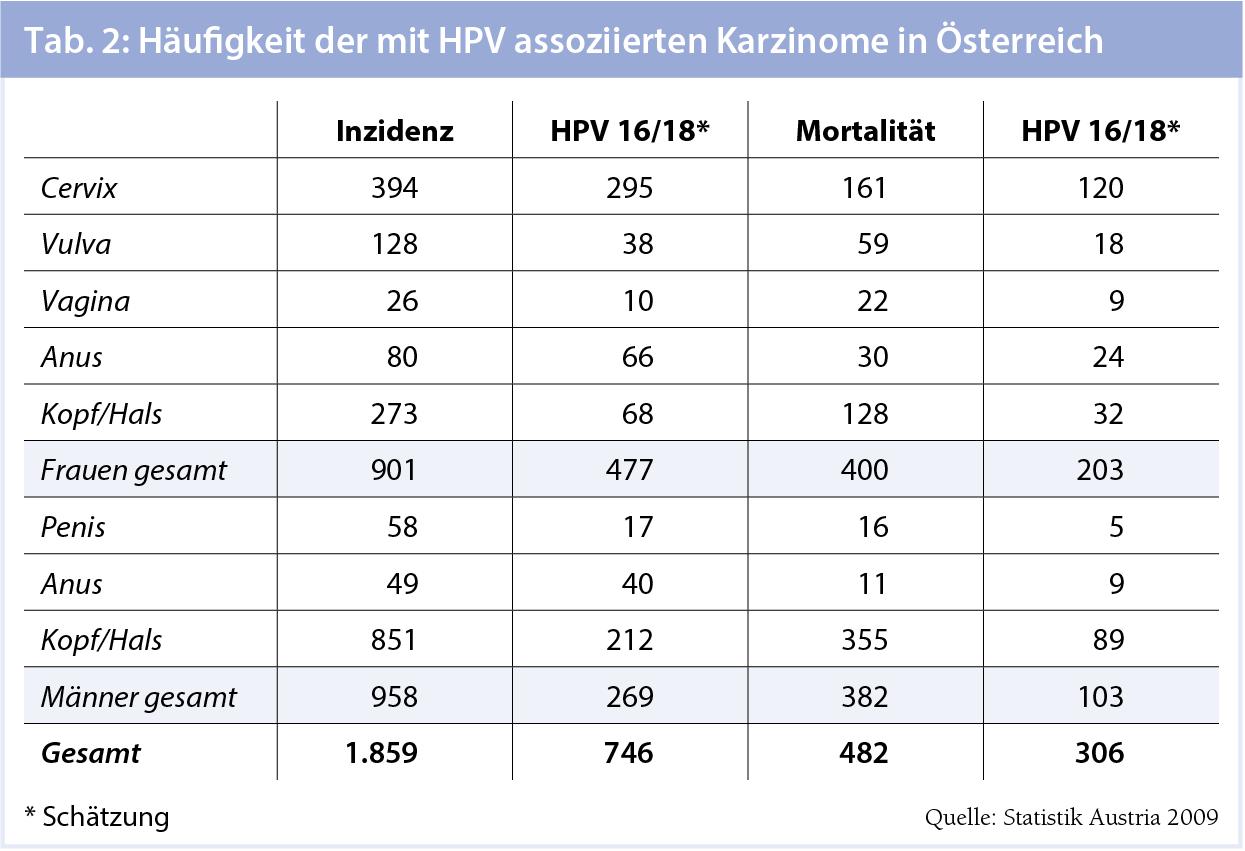 hpv impfung gardasil impfschema)