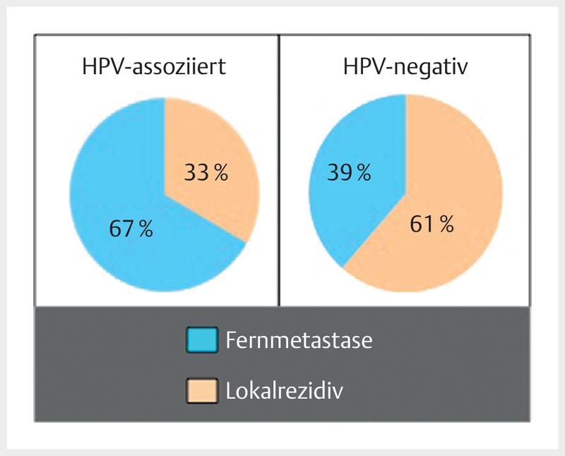 papillomavírus gebarmutterhals
