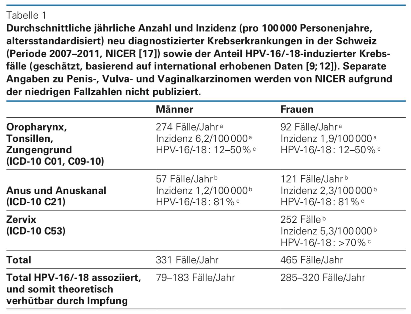 hpv vírus impfung)