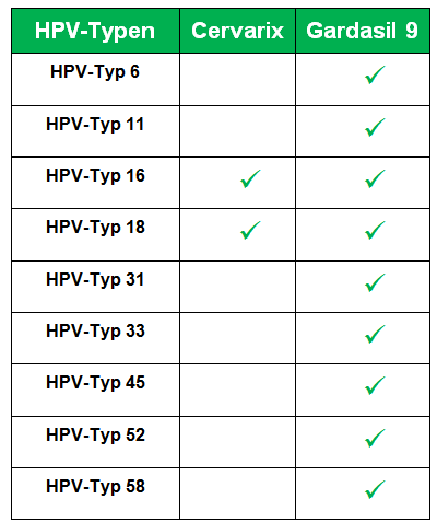 hpv impfung contra
