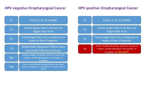 Klinikai vizsgálat a Méhnyakrák: ISA / ISAb - Klinikai vizsgálatok nyilvántartása - ICH GCP