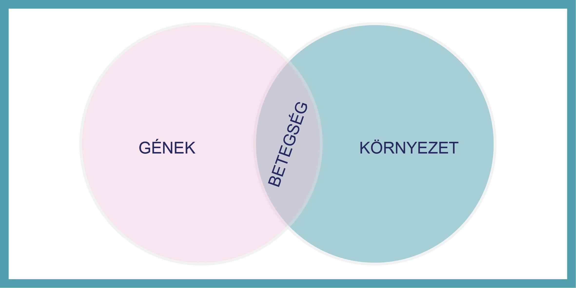 rák és genetika