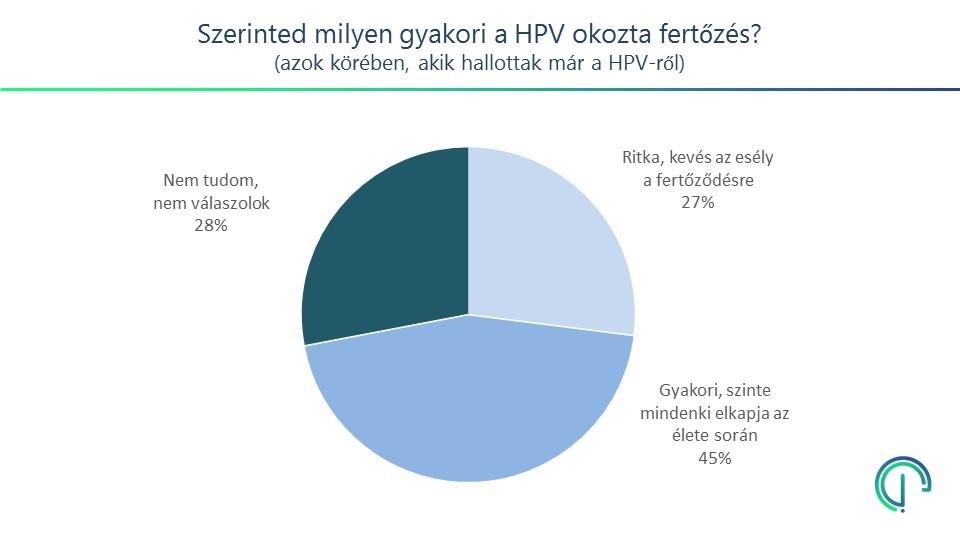 papilloma vírus csók)