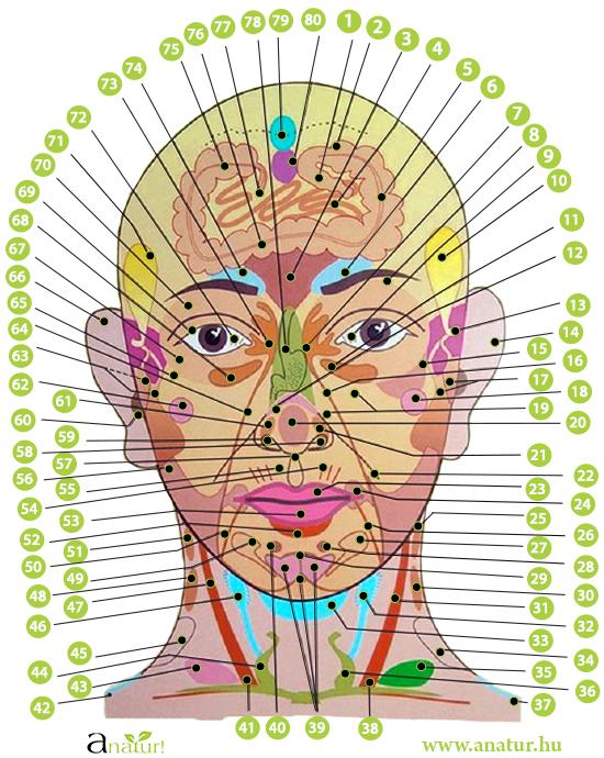 papilloma az arcon, hogyan lehet eltávolítani