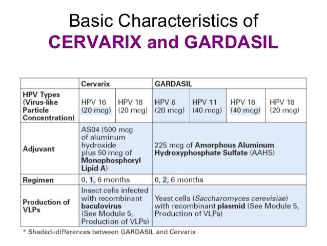 gardasil vagy cervarix papillomavírus vakcina