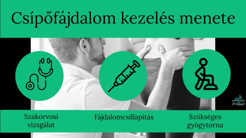 végbélrák csípőfájdalom)