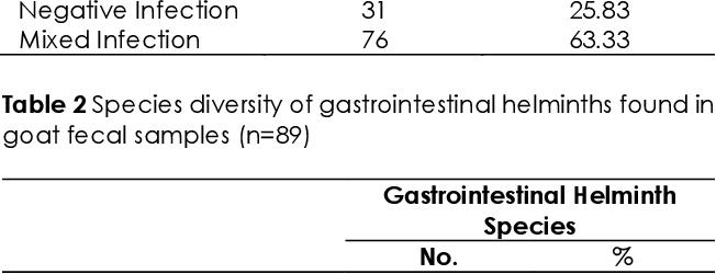 a helminthiasis méri a válaszlehetőségeket guturai kezelés