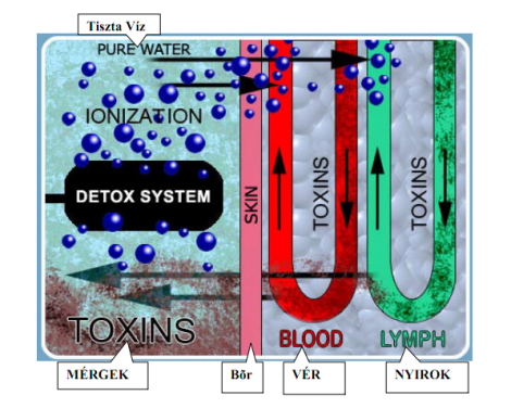 méregtelenítés ionos vízzel
