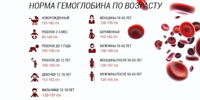 l káros vérszegénység)