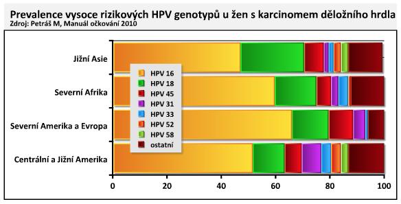 tetravalens papilloma vírus elleni vakcina
